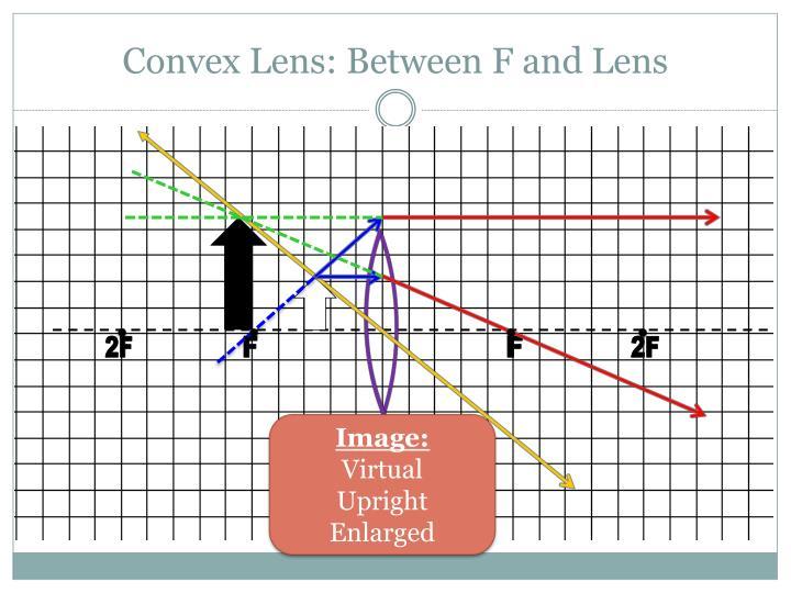 Convex Lens: Between F and Lens