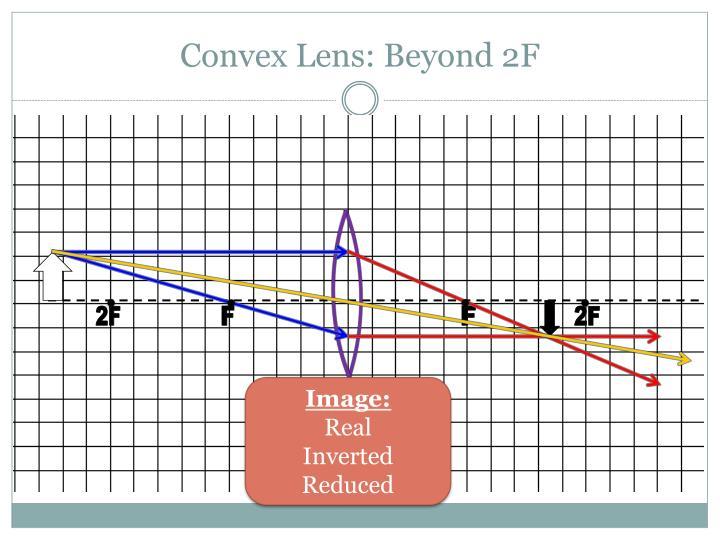 Convex Lens: Beyond 2F