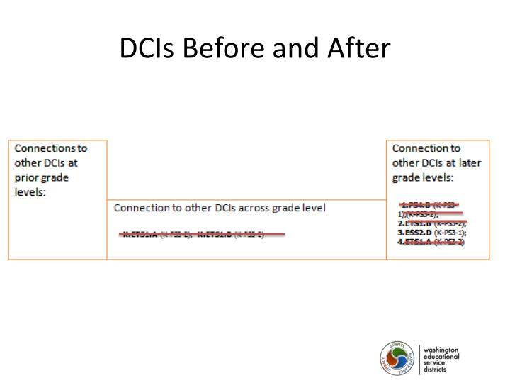 DCIs Before and After