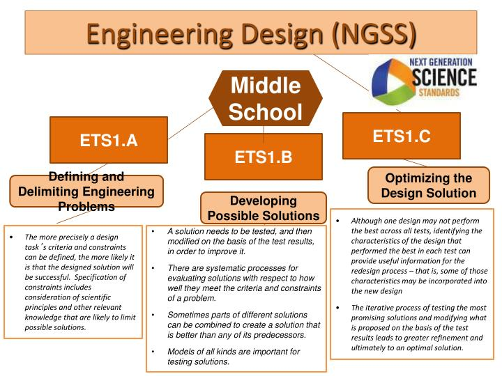Engineering Design (NGSS)