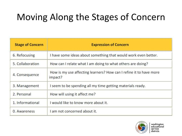 Moving Along the Stages of Concern