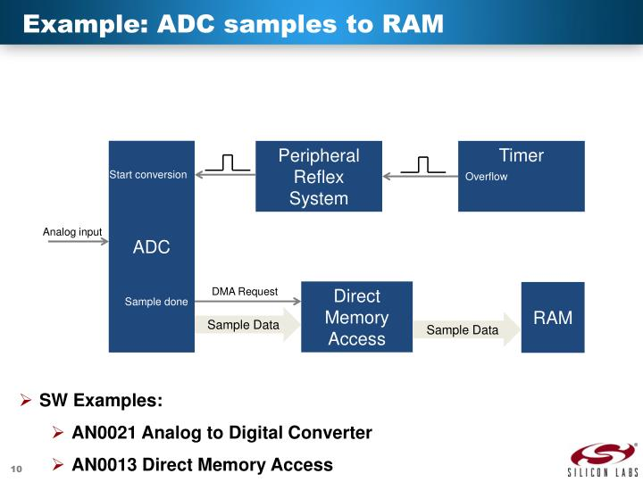 Example: ADC samples to RAM