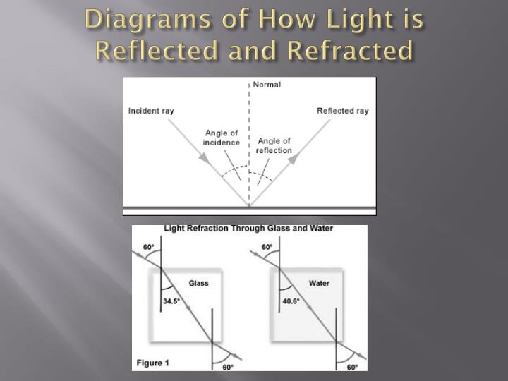 Diagrams of How Light is Reflected and Refracted