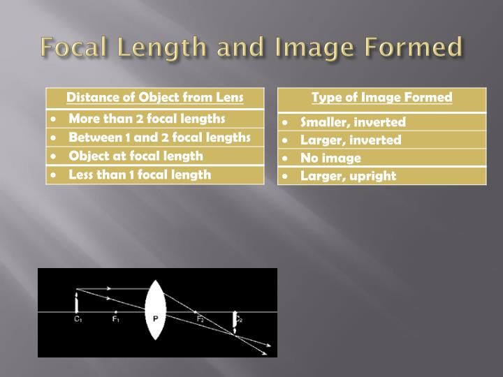 Focal Length and Image