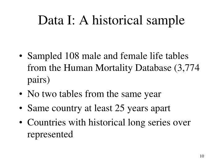 Data I: A historical sample