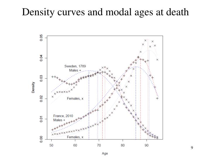 Density curves and modal ages at death