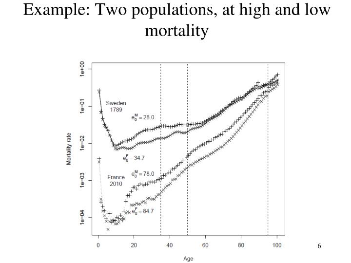 Example: Two populations, at high and low mortality