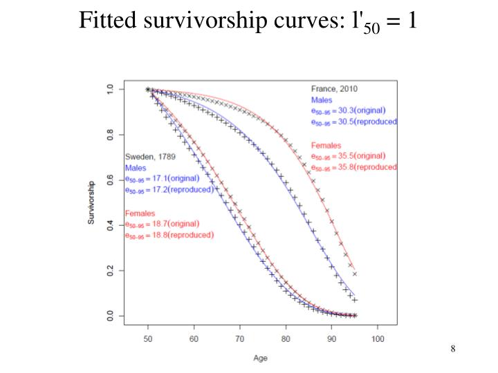 Fitted survivorship curves: l