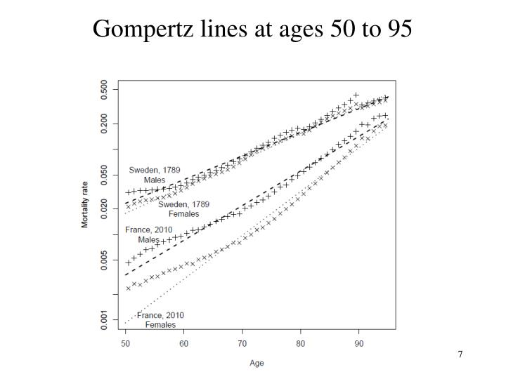 Gompertz lines at ages 50 to 95