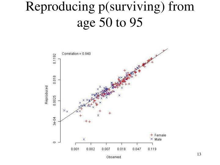 Reproducing p(surviving) from age 50 to 95
