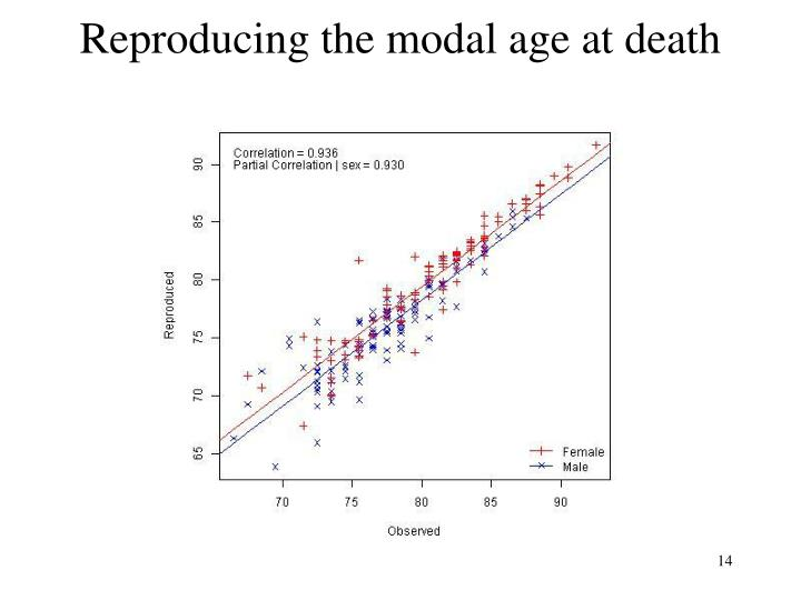 Reproducing the modal age at death