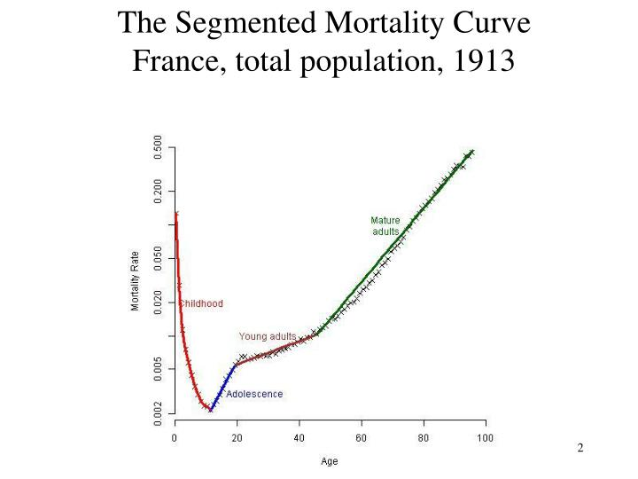 The segmented mortality curve france total population 1913