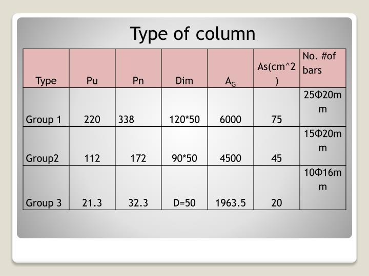 Type of column