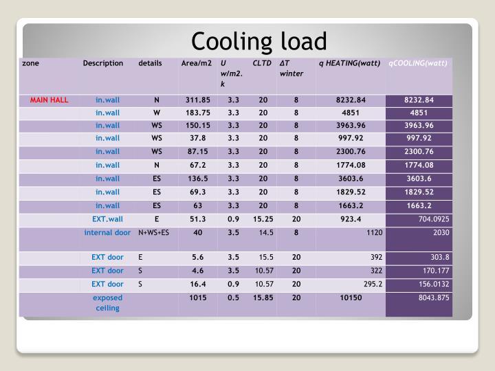 Cooling load