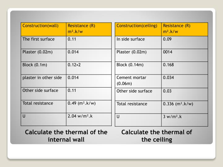 Calculate the thermal of the     internal wall