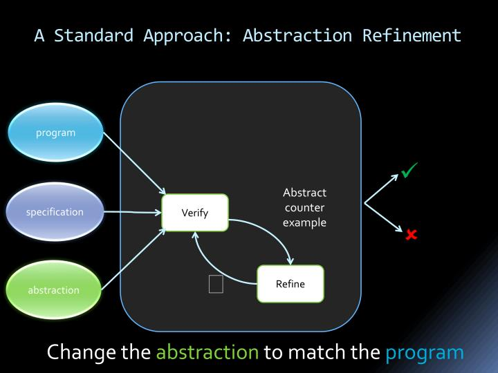 A Standard Approach: Abstraction Refinement