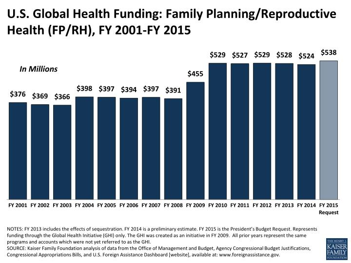 U s global health funding family planning reproductive health fp rh fy 2001 fy 2015