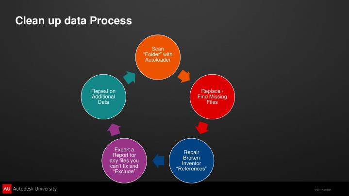 Clean up data Process