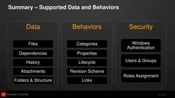 Summary – Supported Data and Behaviors