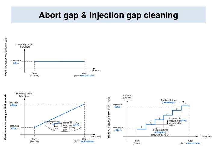 Abort gap & Injection gap cleaning