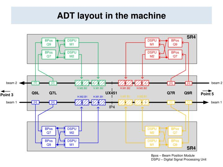 ADT layout in the machine