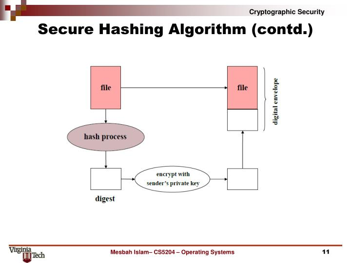 Secure Hashing Algorithm (contd.)