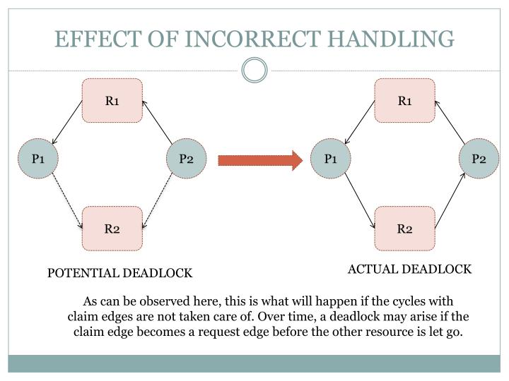 EFFECT OF INCORRECT HANDLING