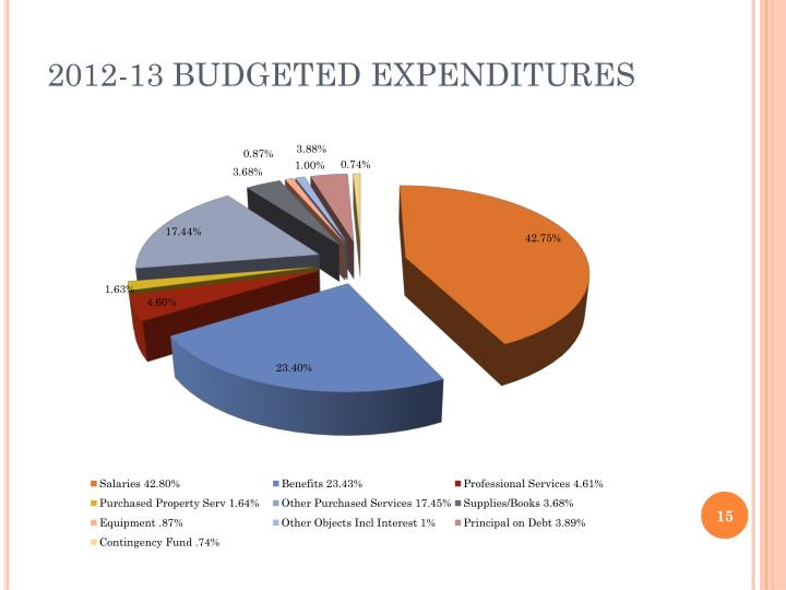 2012-13 BUDGETED EXPENDITURES