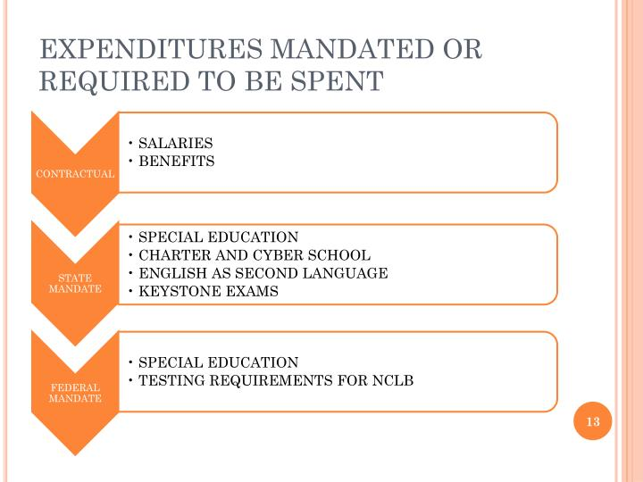 EXPENDITURES MANDATED OR REQUIRED TO BE SPENT