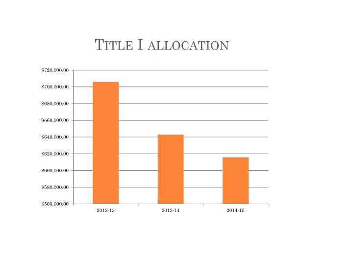 Title I allocation