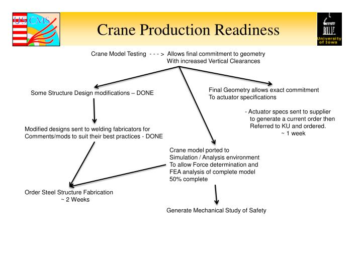 Crane Production Readiness