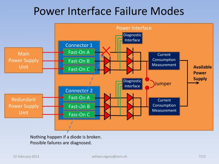 Power Interface Failure Modes