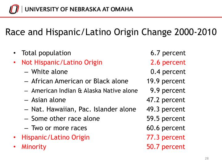 Race and Hispanic/Latino Origin Change 2000-2010