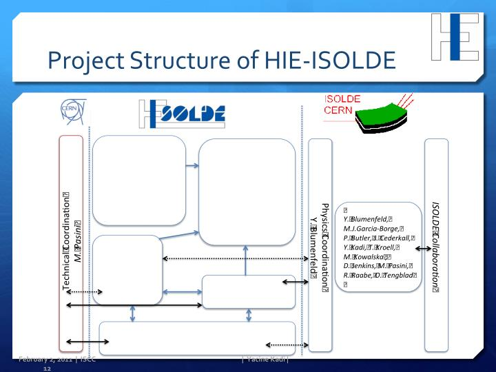 Project Structure of HIE-ISOLDE