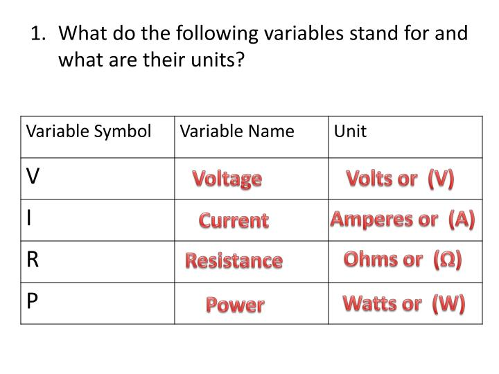 What do the following variables stand for and what are their units?