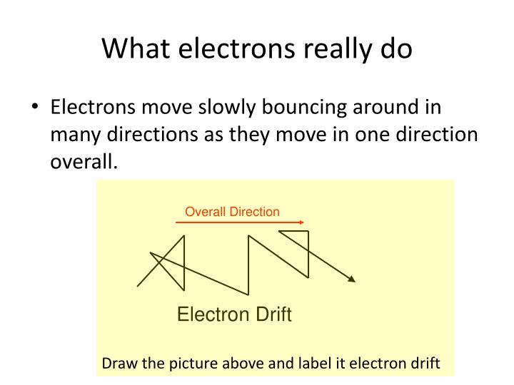 What electrons really do