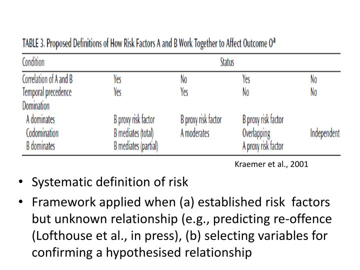 Systematic definition of risk
