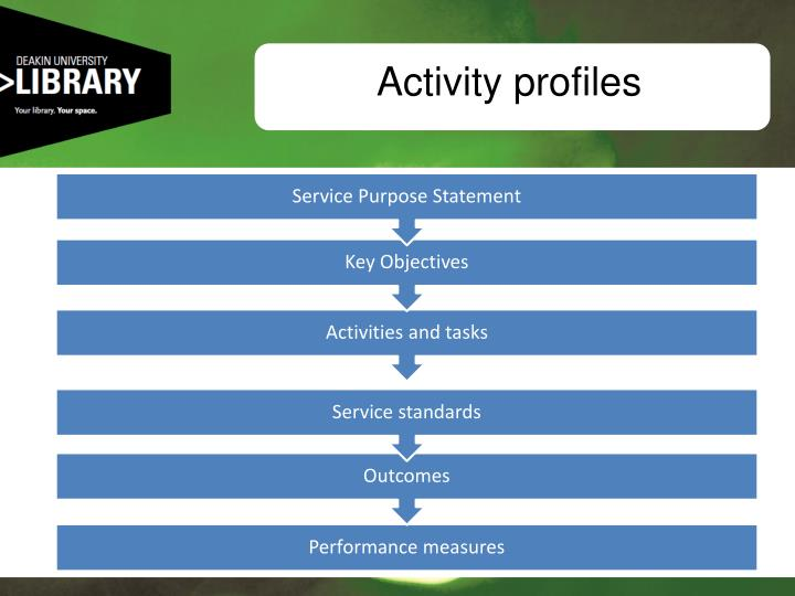 Activity profiles