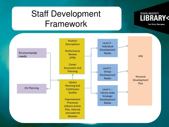 Staff Development Framework