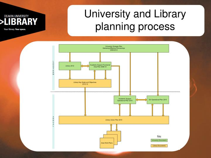 University and Library planning process
