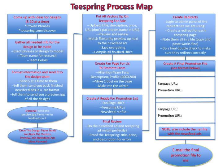 Teespring Process Map