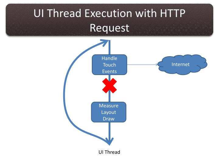 UI Thread Execution with HTTP Request