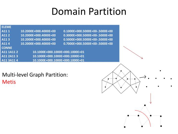 Domain Partition