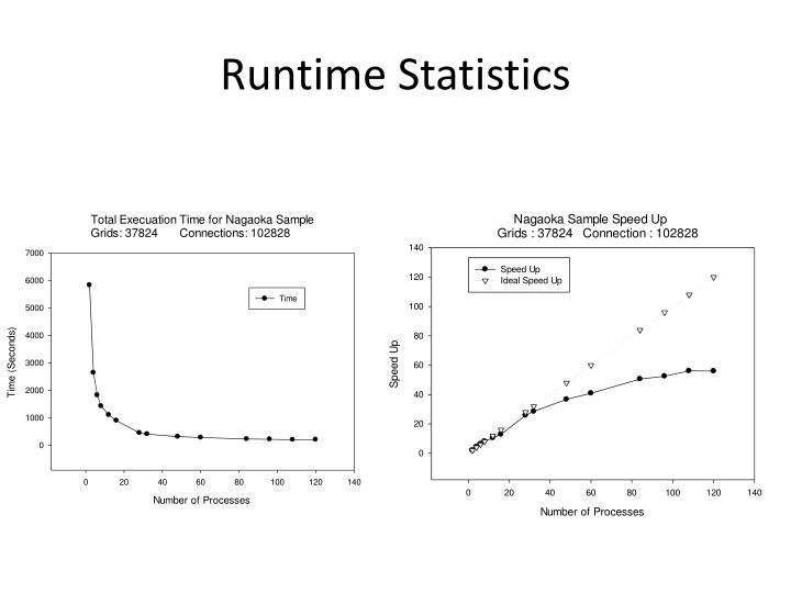 Runtime Statistics