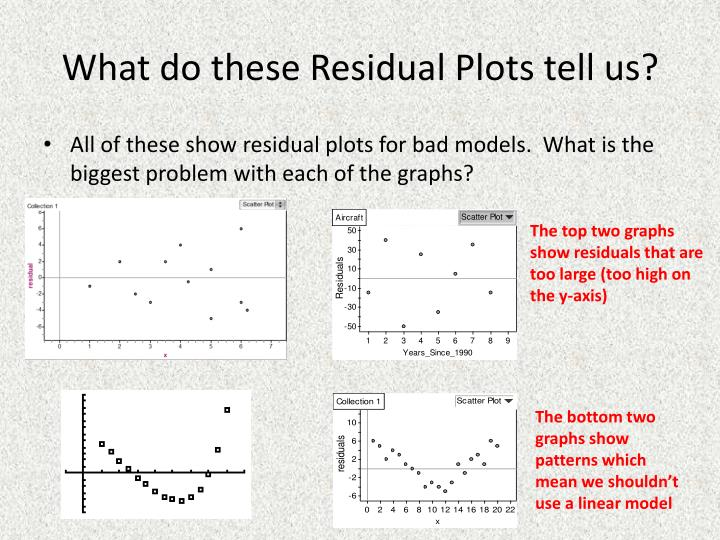 What do these Residual Plots tell us?