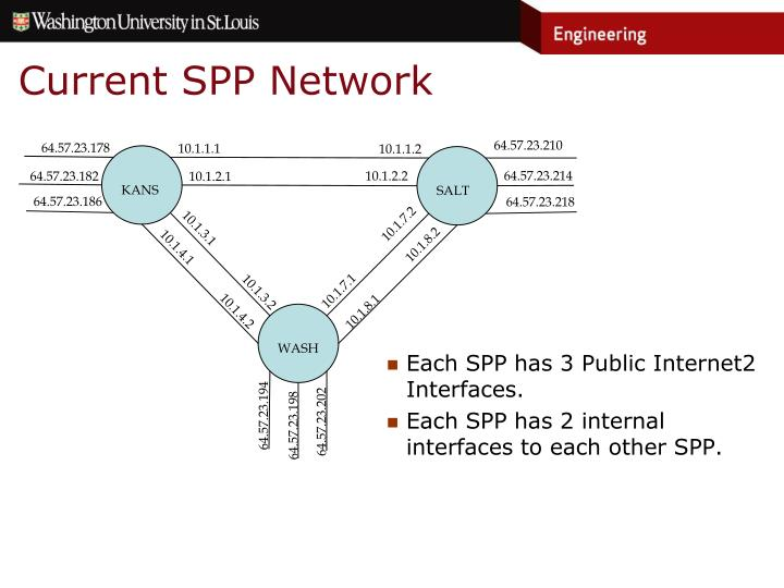 Current SPP Network