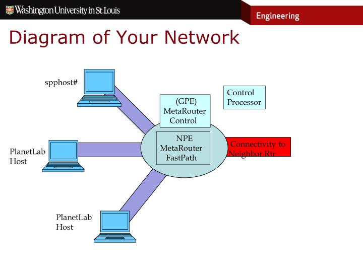 Diagram of Your Network