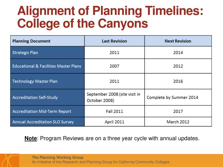 Alignment of Planning Timelines: College of the Canyons