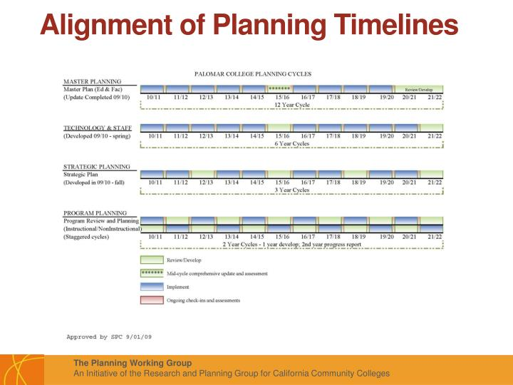 Alignment of Planning Timelines