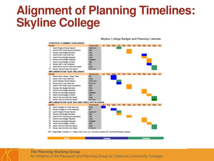 Alignment of Planning Timelines: Skyline College